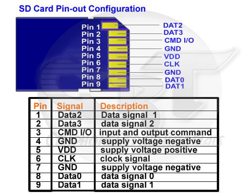 sd-card-pinout
